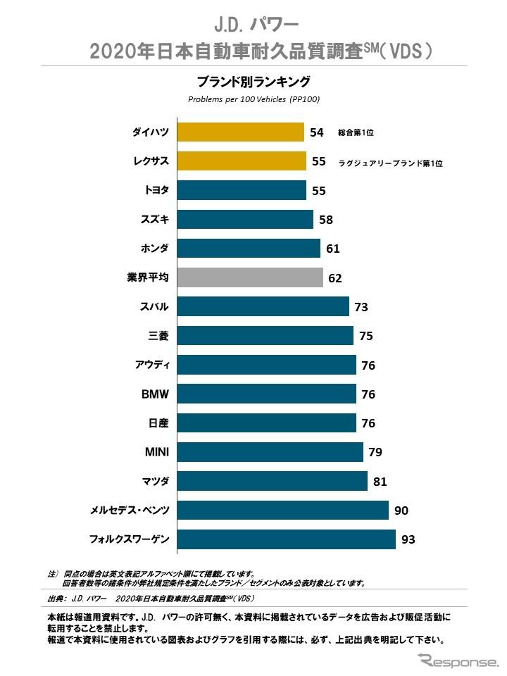2020年日本自動車耐久品質調査(ブランド別ランキング)《写真提供 ジェイ・ディー・パワー ジャパン》