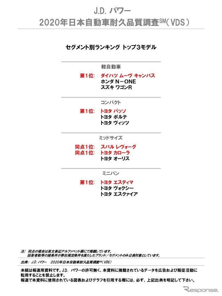 2020年日本自動車耐久品質調査(セグメント別ランキング トップ3)《写真提供 ジェイ・ディー・パワー ジャパン》