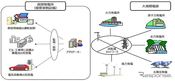 EVや蓄電池等をネットワーク化し、遠隔で充放電を制御するVPP(仮想発電所)《写真提供 イード》