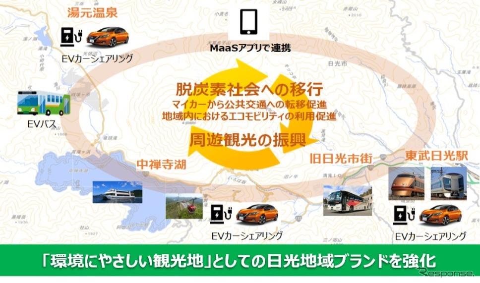 日光MaaSの事業のイメージ《画像提供 JTB》