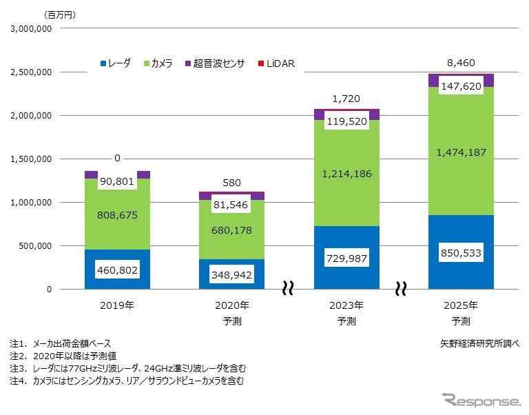 ADAS/自動運転用センサの世界市場規模予測《写真提供 矢野経済研究所》