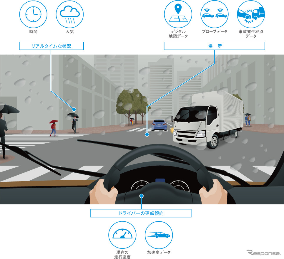 ドライバーごとの事故リスク(時間・天気×場所・地図×運転傾向)を予測する「Intelligent Pilot」《写真提供 パイオニア》