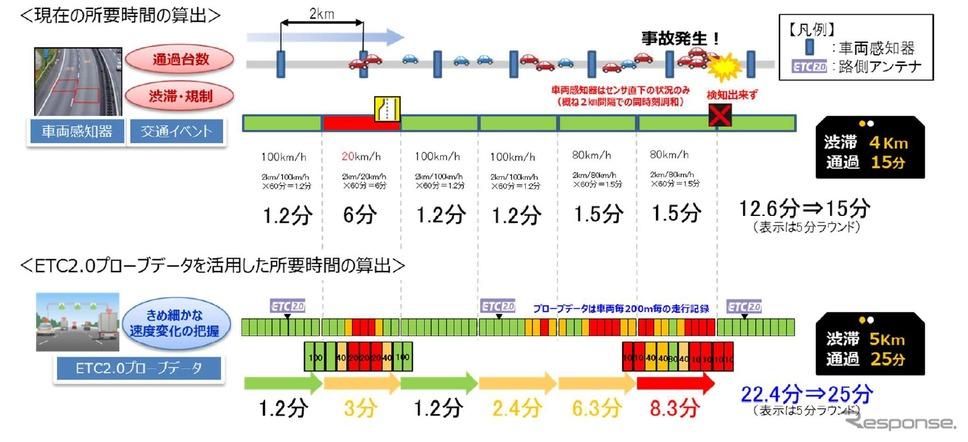 所要時間算出の違い(イメージ)《画像提供 NEXCO中日本》