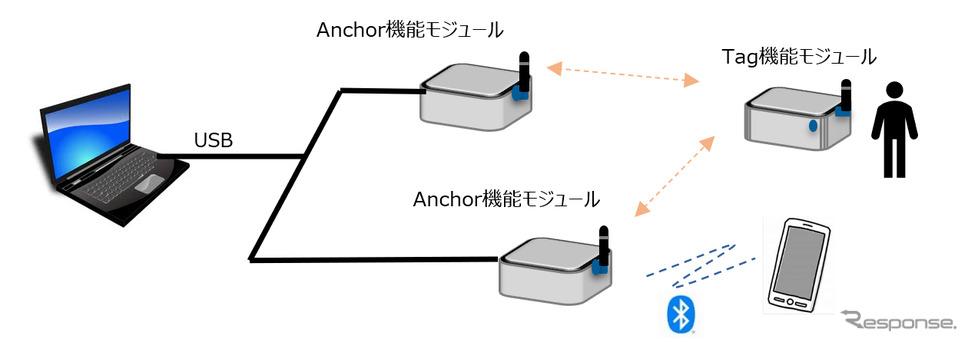 ミニマムシステム、Anchor(受信)機能モジュール×2、Tag(送信)機能モジュール×1《写真提供 アルプスアルパイン》