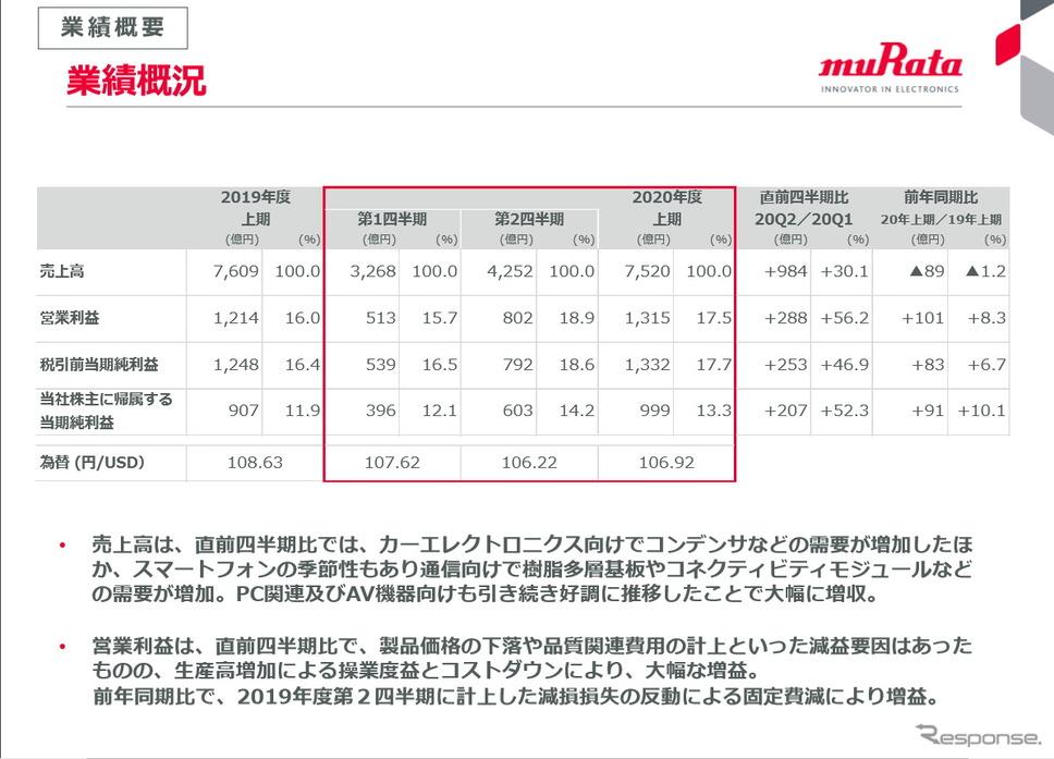 村田製作所、自動車向けなどの需要急回復で通期見通しを上方修正