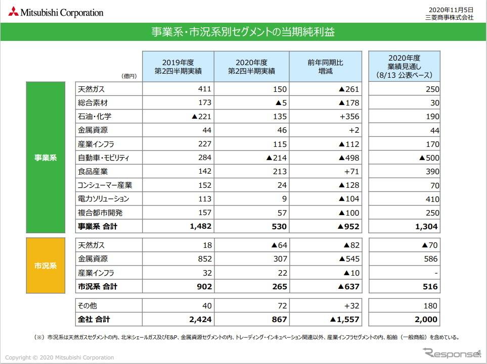 三菱商事、自動車事業の赤字転落が響いて大幅減益に…三菱自への方針は?