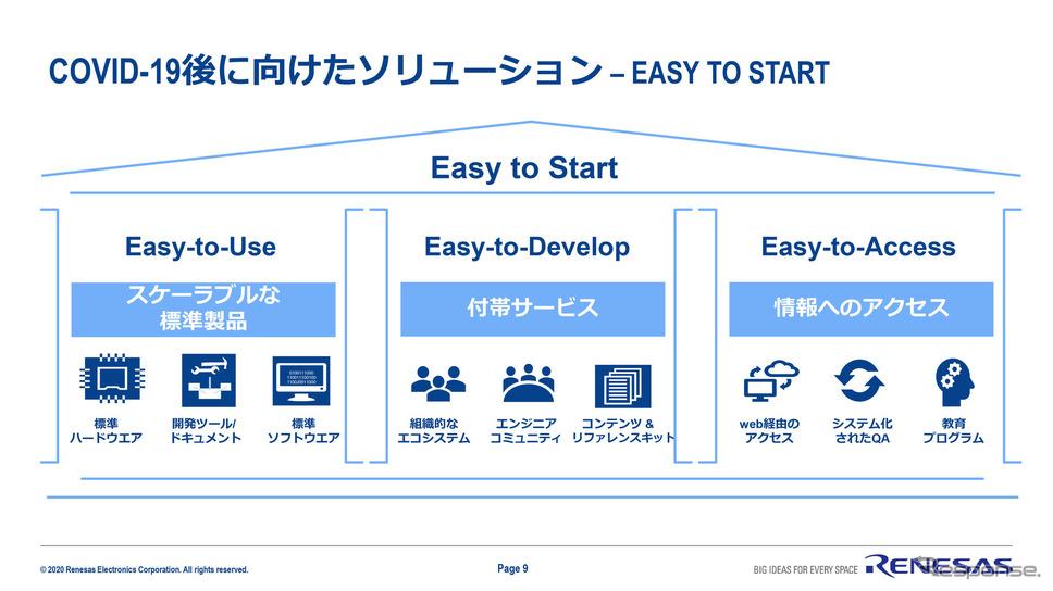 新たなソリューションとして「Easy to Start」により、開発者向けに使いやすい環境を提供できるのがルネサス《画像提供 ルネサスエレクトロニクス》