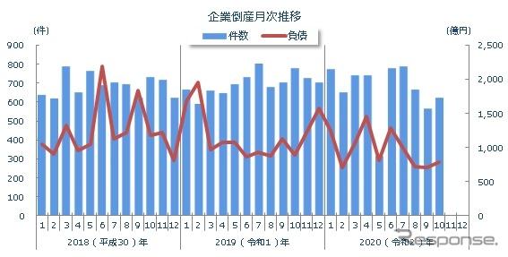 企業倒産の月次推移(2020年10月)《画像提供 東京商工リサーチ》