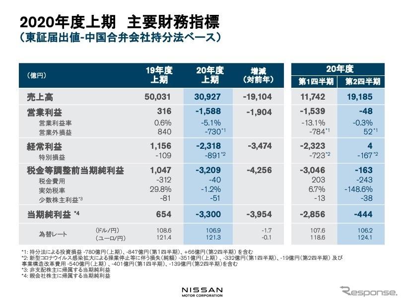 日産自動車:2020年度上期主要財務指標《資料提供 日産自動車》