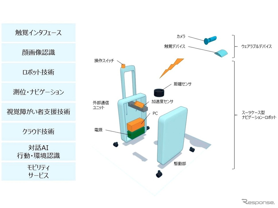 AIスーツケースの構成要素《画像提供 アルプスアルパイン》