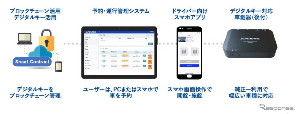 社有車管理・デジタルキーシステムの構成《画像提供 アルプスアルパイン》
