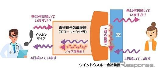 ウインドウスルー会話装置の動作イメージ《写真提供 NTTドコモ》