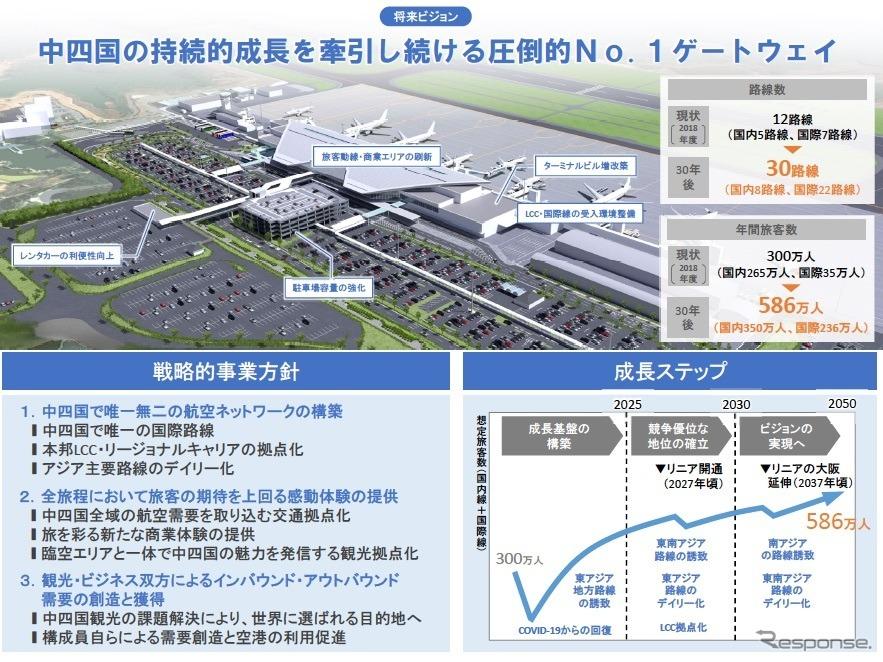 広島空港運営に関するMTHSコンソーシアムの提案《画像提供 国交省》