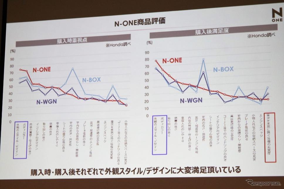 ホンダ N-ONE 新型《写真撮影  内田俊一》
