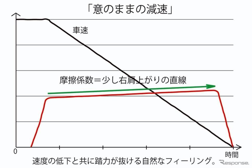 「意のままの減速」《資料提供 オートエクゼ》