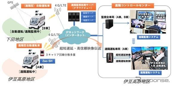 遠隔監視・運転システムの構成《図版提供 ソリトンシステムズ》