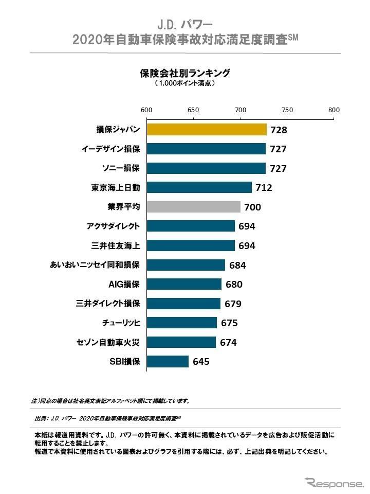 自動車保険事故対応満足度調査の総合満足度ランキング《画像提供 J.D.パワー ジャパン2020年自動車保険事故対応満足度調査》