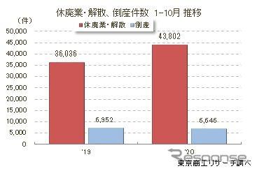 2020年1-10月の休廃業・解散した企業数(画像提供 東京商工リサーチ)