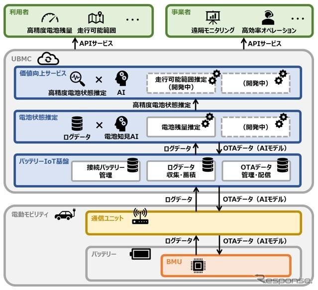 UBMCサービスのシステム概要図《画像提供 パナソニック》