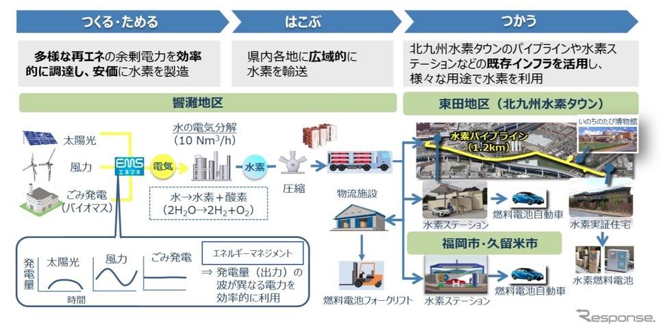 CO2フリー水素製造・供給実証事業《画像提供 ENEOS》