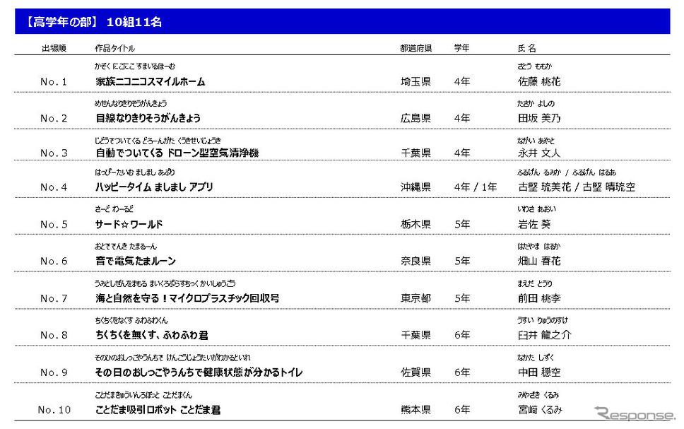 最終審査会 出場者(高学年)《図版提供 本田技研工業》