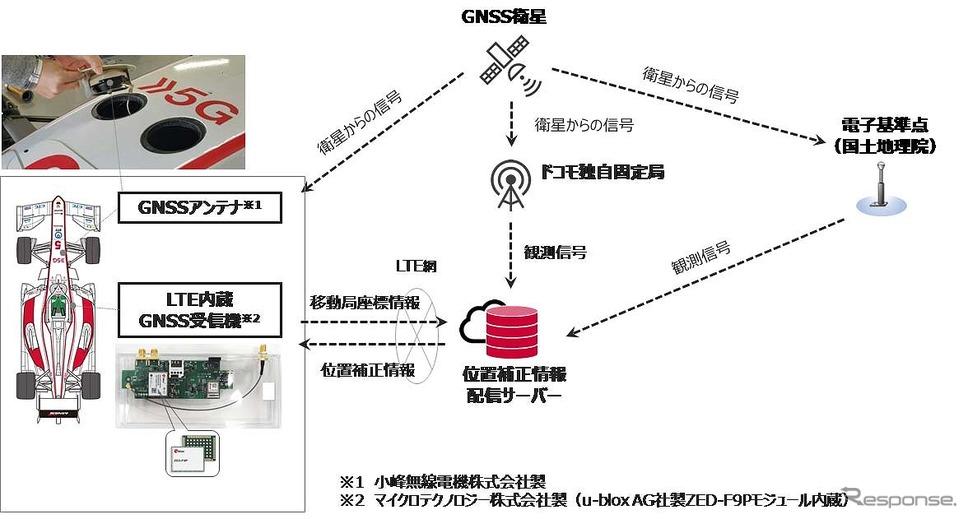 システム構成《写真提供 NTTドコモ》