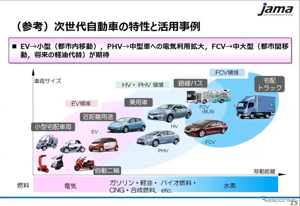次世代自動車の特性と活用事例《画像提供 日本自動車工業会》