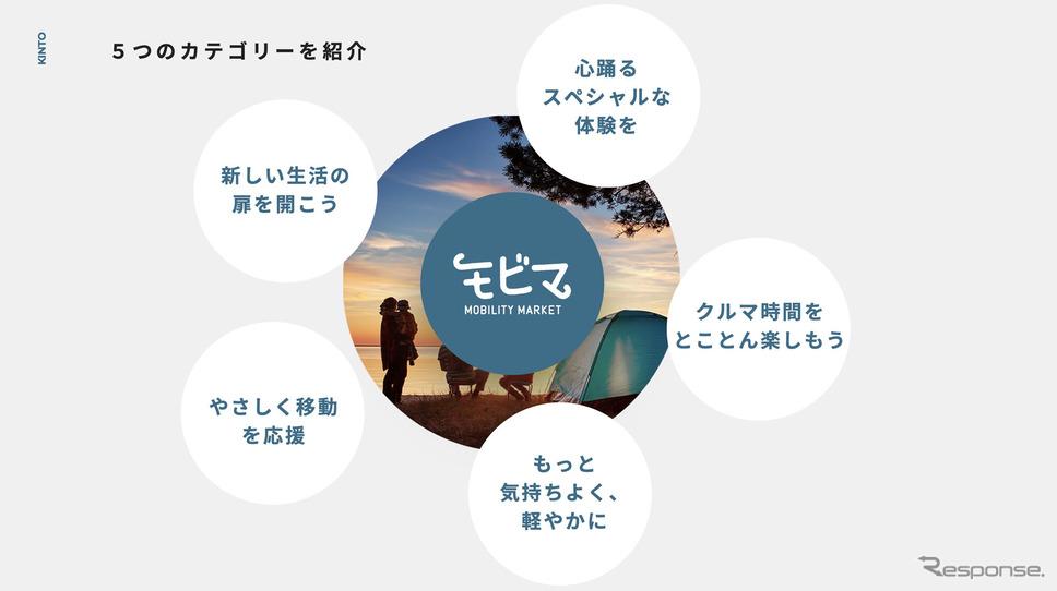 モビマがサービスを提供する5つのカテゴリー《写真提供 トヨタ自動車》