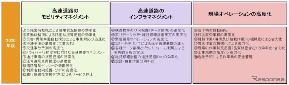 イノベーション交流会での2020年度のテーマ《画像提供 NEXCO中日本》