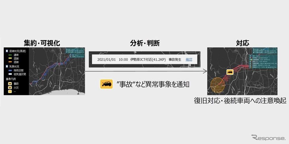 プローブデータを活用した道路管理イメージ(将来構想)《画像提供 NEXCO中日本》