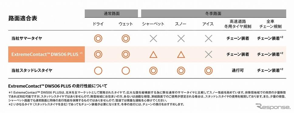 路面適合表《写真提供 コンチネンタルタイヤ・ジャパン》