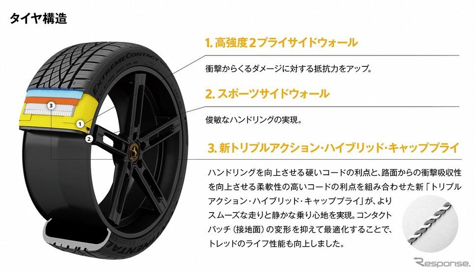 タイヤ構造《写真提供 コンチネンタルタイヤ・ジャパン》