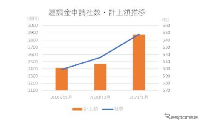 雇用調整助成金申請上場企業の推移《画像提供 東京商工リサーチ》