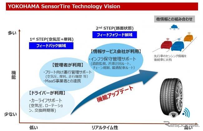 SensorTire Technology Visionの概念《図版提供 横浜ゴム》