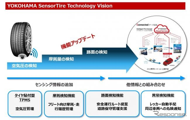 センシング機能とリアルタイム性の強化による提供サービスの向上イメージ《図版提供 横浜ゴム》