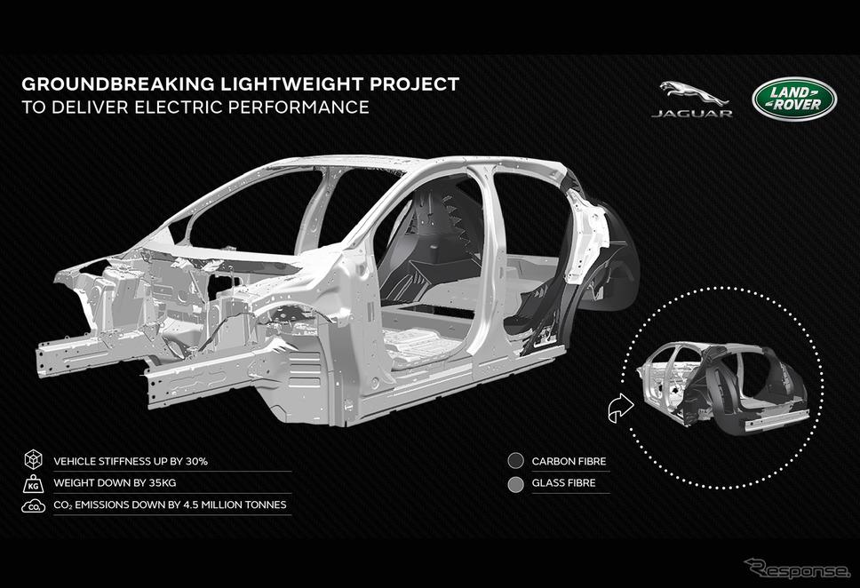 電動化に対応するジャガー・ランドローバーの軽量プラットフォーム。同社はEV化を急ぐ《photo by Jaguar Land Rover》