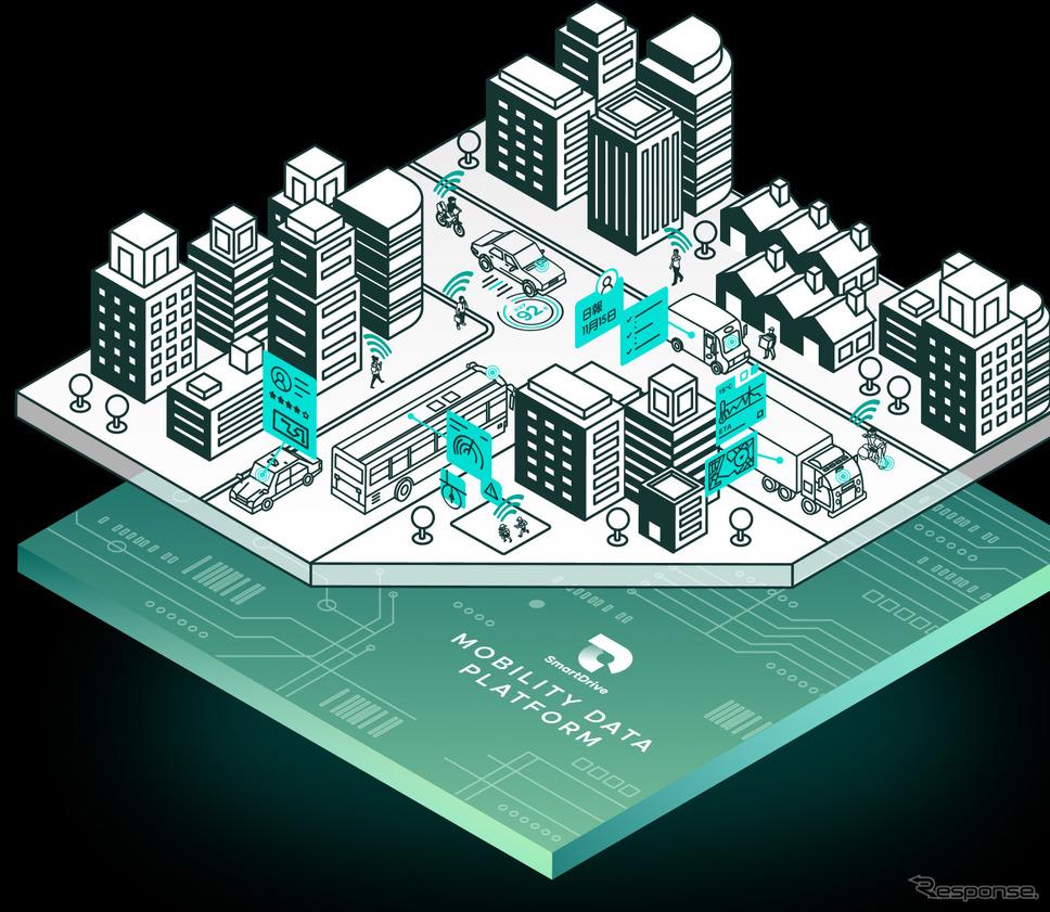 モビリティプラットフォーム(イメージ)《画像提供 スマートドライブ》