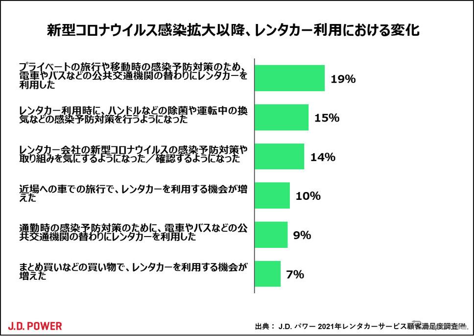 新型コロナウイルス感染拡大以降、レンタカー利用における変化《図版提供 J.D. パワー ジャパン》