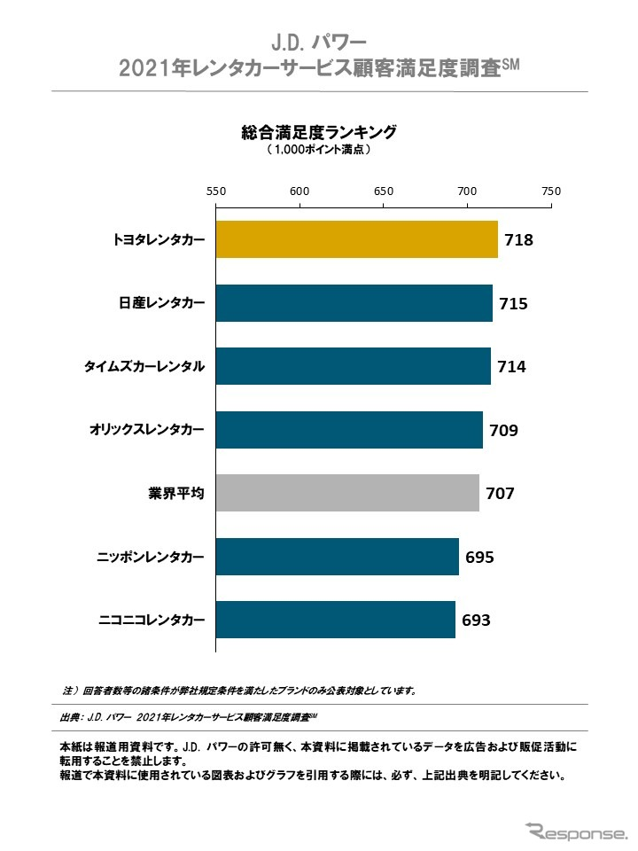 J.D. パワー 2021年 レンタカーサービス顧客満足度調査 総合満足度ランキング《図版提供 J.D. パワー ジャパン》