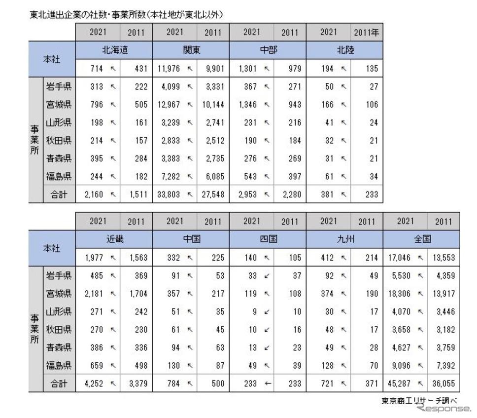 東日本大震災後に東北6県に進出した企業の概要《画像提供 東京商工リサーチ》