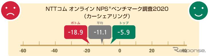 NTTコム オンライン NPSベンチマーク調査2020(カーシェア)《図版提供 NTTコム オンライン》