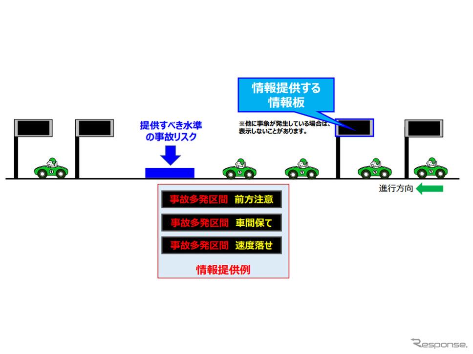事故リスクに基づく情報提供を開始《図版提供 阪神高速道路》