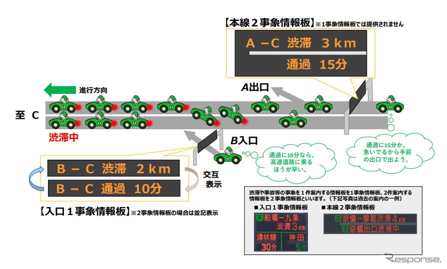 渋滞通過時間の提供を開始《図版提供 阪神高速道路》