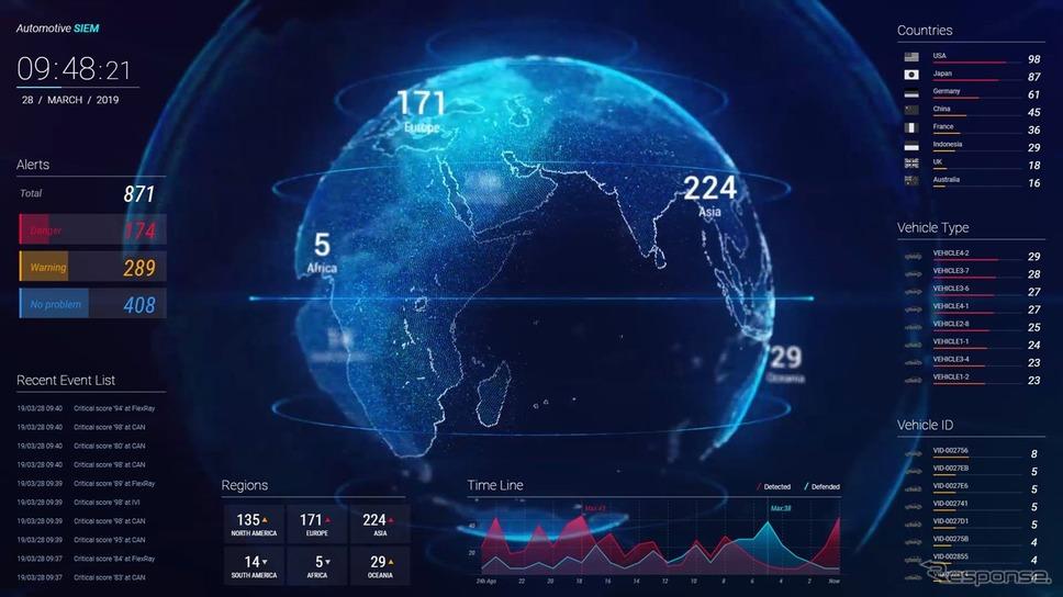 セキュリティ情報イベント管理システムの画面イメージ《画像提供 パナソニック》