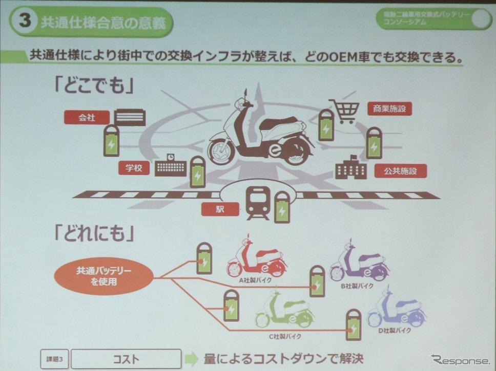 電動バイク用交換式バッテリーの共通規格≪撮影:中尾真二≫