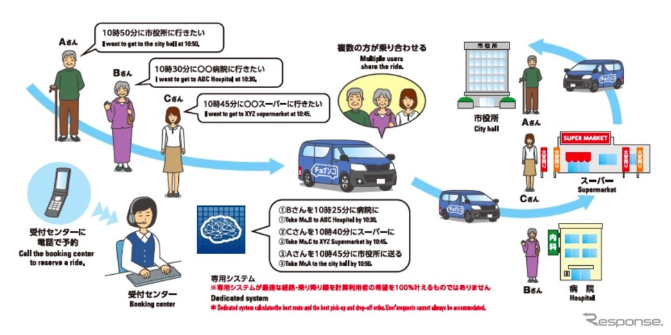 オンライン乗合送迎サービスのイメージ《図版提供 ダイハツ工業》