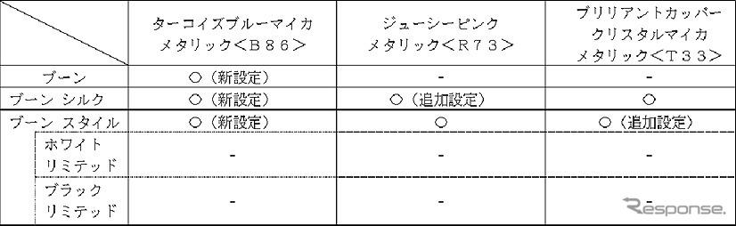 【ボディカラー モノトーン】以下を新設定および追加設定《図版提供 ダイハツ工業》