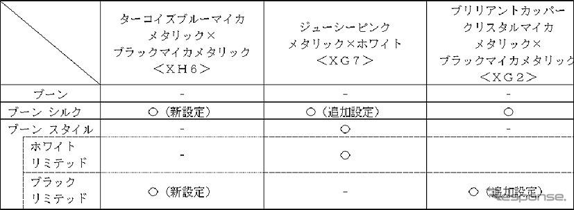 【ボディカラー 2トーン】以下を新設定および追加設定《図版提供 ダイハツ工業》