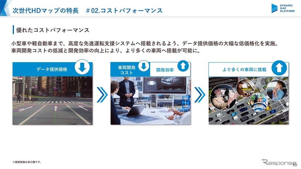 小型車から軽自動車にも搭載できる低コスト化を目指す