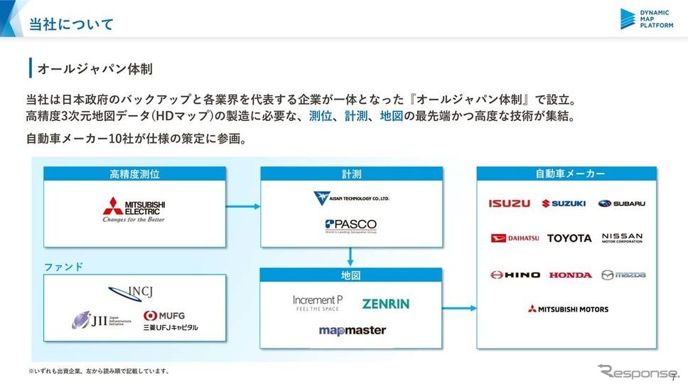 ダイナミックマップ基盤は日本政府のバックアップの下、各業界の代表企業が一体となったオールジャパン体制で設立された